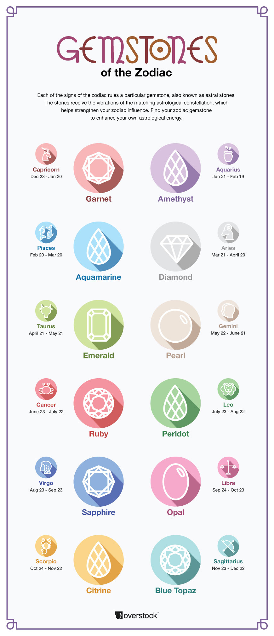 Gemstones of the Zodiac Infographic